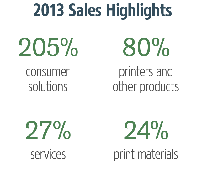 DDD 2013 sales highlights