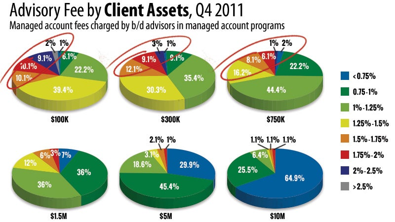 Advisory Fee by Client Assets, Q4 2011