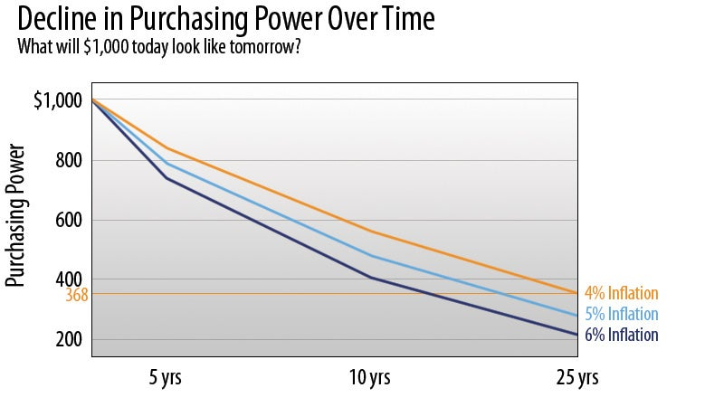 Decline in Purchasing Power Over Time