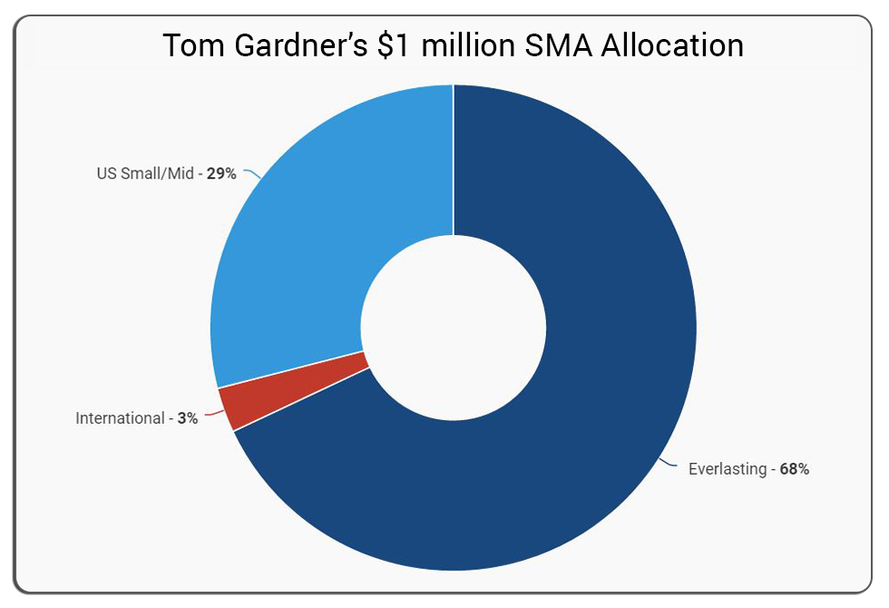 Tom's Allocation