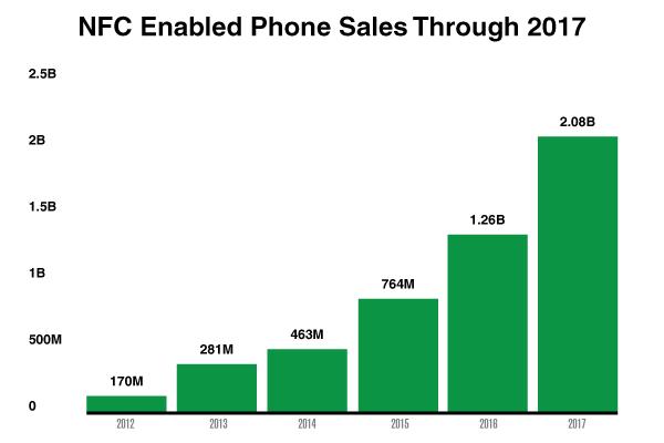 NFC handset chart