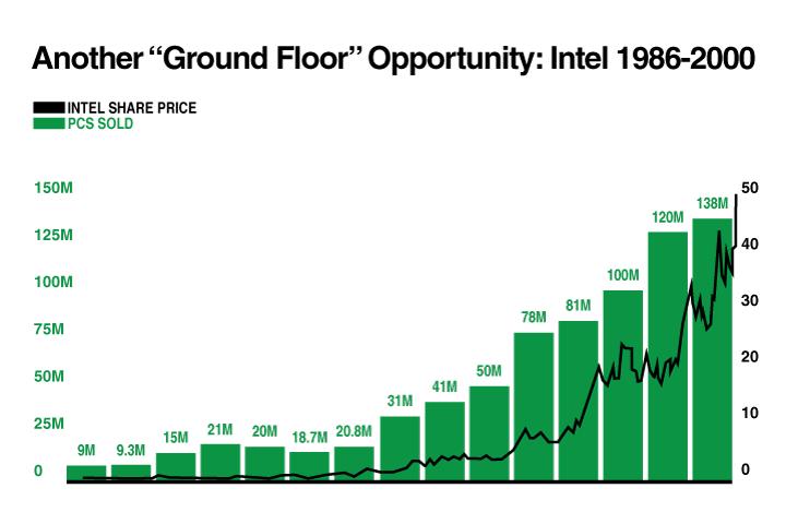 Intel 1986-2000