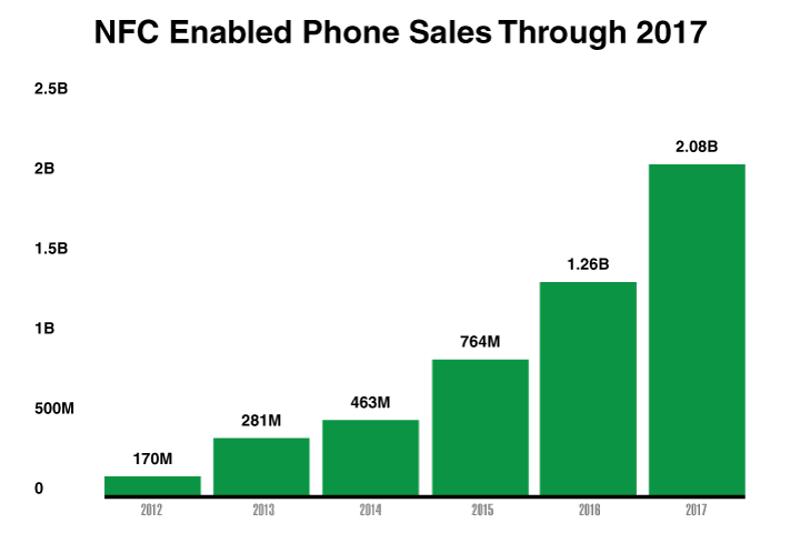 NFC Enabled Phone Sales
