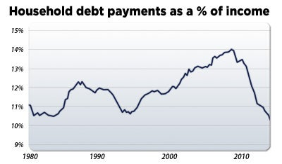 Household debt payments as a percentage of income