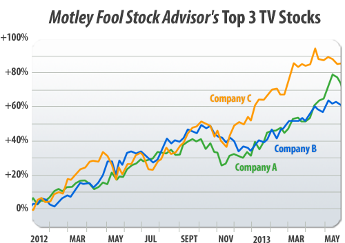 Motley Fool Stock Advisor's Top 3 TV Stocks