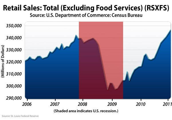 Retail Sales: Total