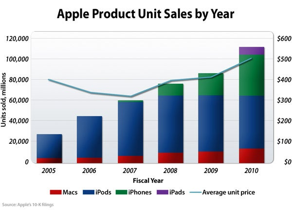 Apple product unit sales by year