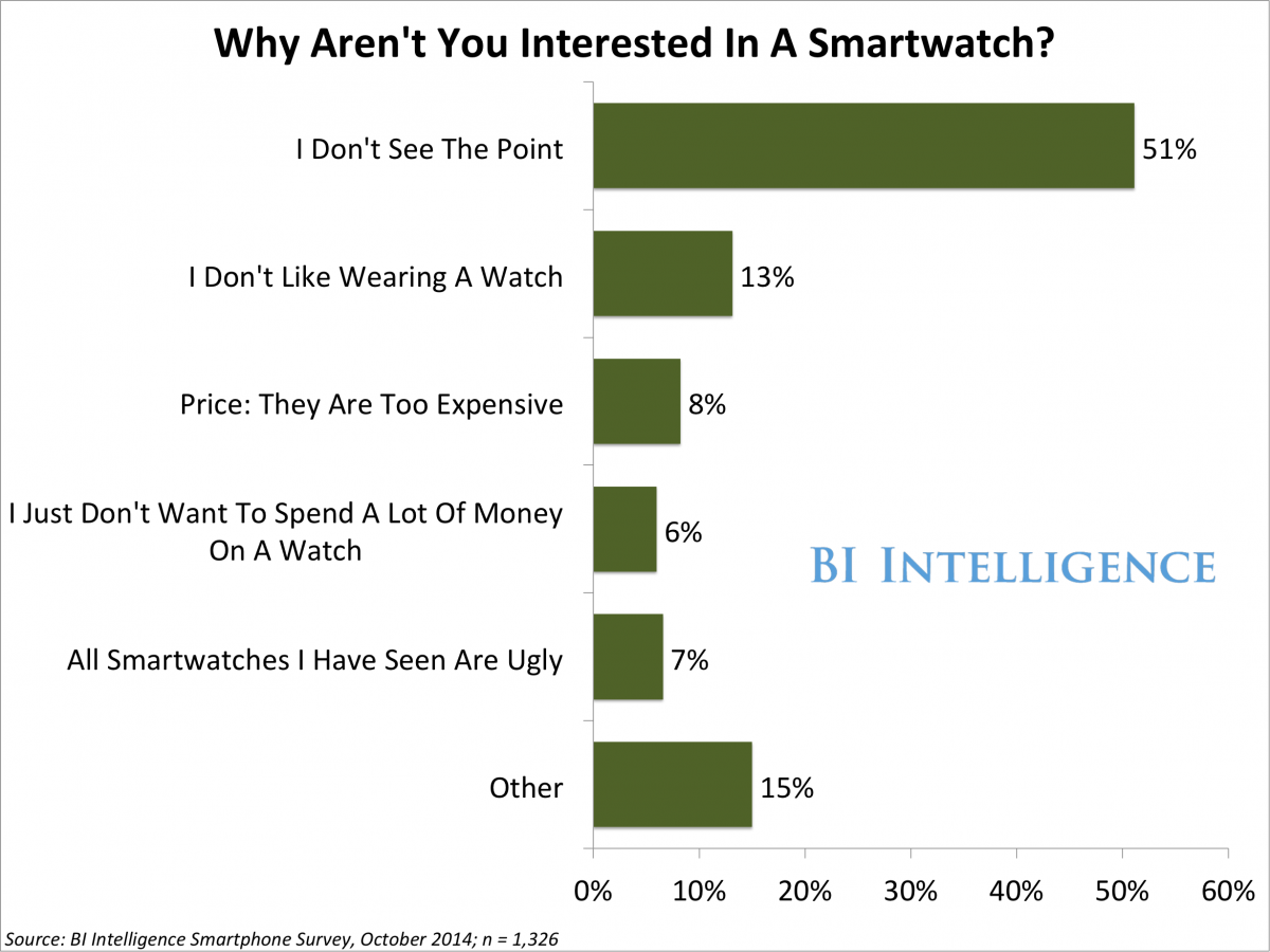 Why aren't you interested in a Smartwatch?