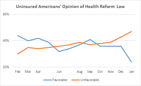 Uninsured Obamacare Poll Trend