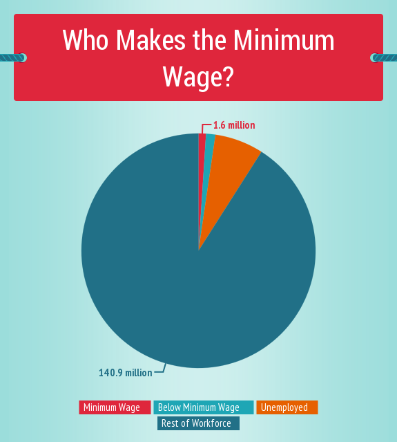 Is Obama's Minimum-Wage Hike Just a Lot of Hot Air?