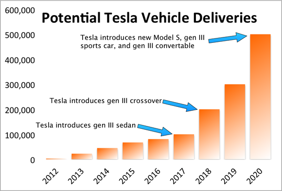 Estimated Annual Deliveries Tsla