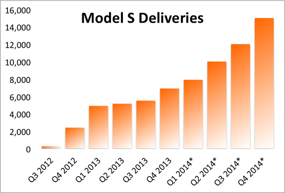 Model S Deliveries Estimates