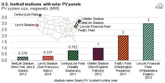 Solar Stadiums
