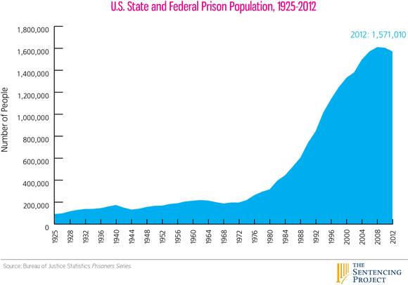 State Federal Prison Pop