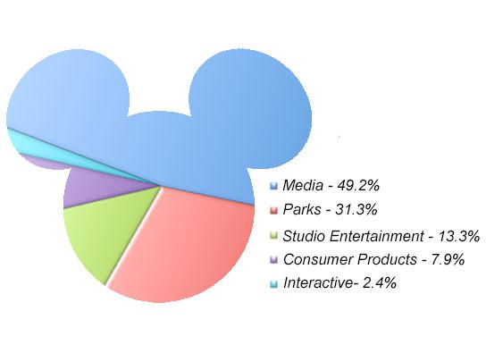 Disney Revenue