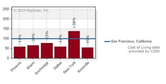 Cost Of Living San Fran