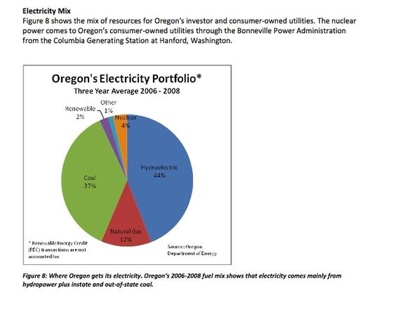Oregon Electricity Portfolio