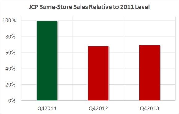 Jcp Sales
