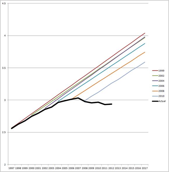 Vmt C P Chart Big