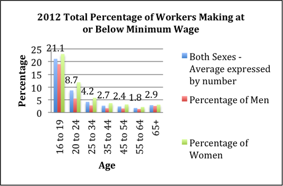Minimum Wage Graph With Outline
