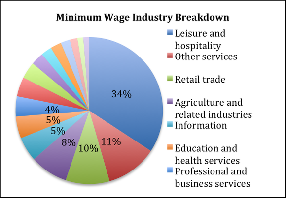 Minimum Wage Pie Chart Smallest