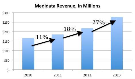 Medidata Growth