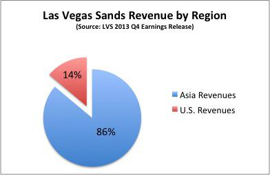 Lvs Revenue By Regions