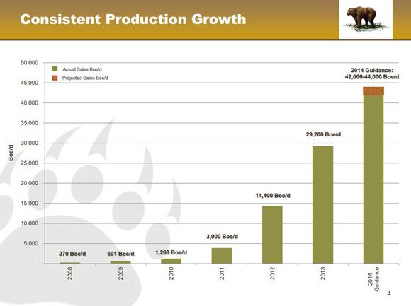 Kodiak Oil Gas Production Growth