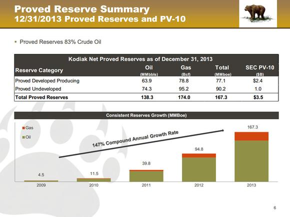 Kodiak Oil Gas Reserve Growth