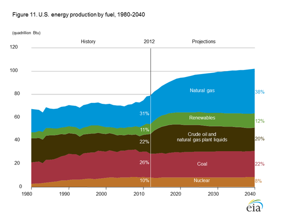 Energy Sources Eia
