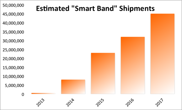 Canalys Estimate Smart Band Shipments