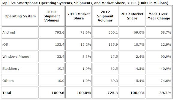 Idc Smartphone Platform Worldwide Mkt Share