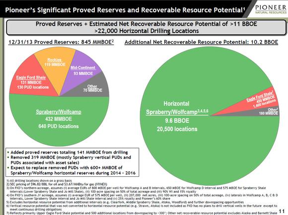 Pioneer Natural Resources Resource Potential
