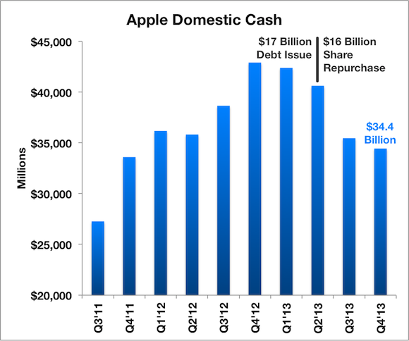 Aapl D Cash Labels