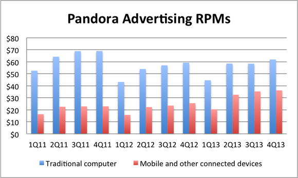 Pandorarpm