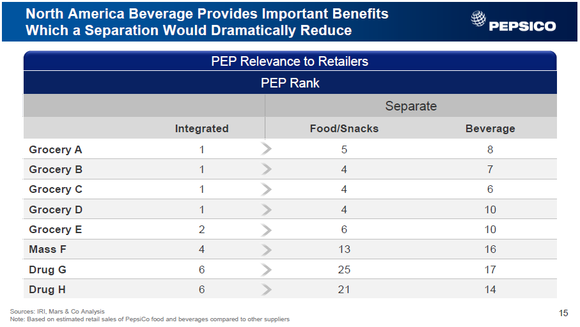 Pep Better Together Retail Share