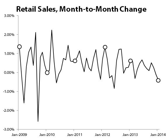 Retailsalesjan