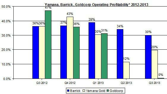 Yamana Operating Profitability Feb