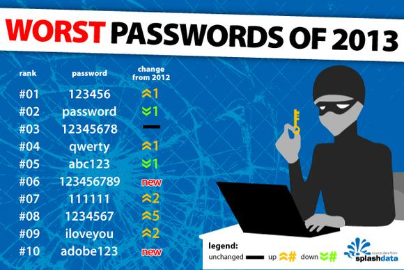Worstpasswords