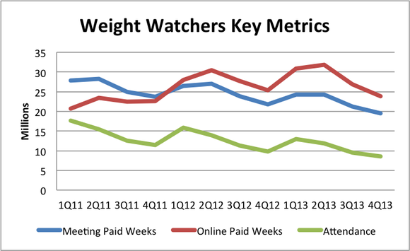 Weight Watchers Key Metrics
