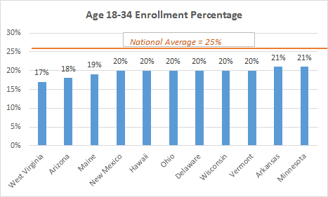 Obamacare Young Enrollment Graph Feb