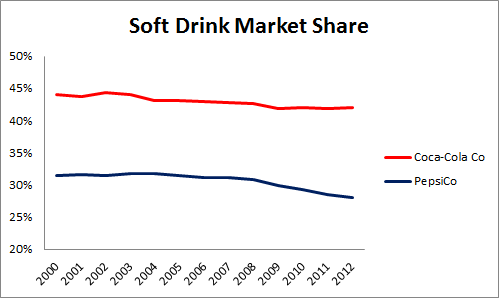 Pep Soft Drink Mkt Share