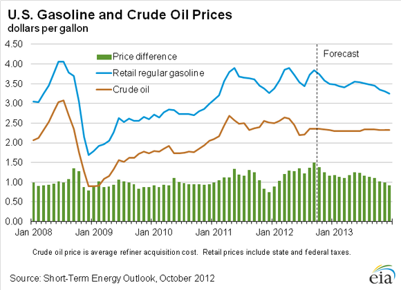 Us Gas And Crude Oil Prices