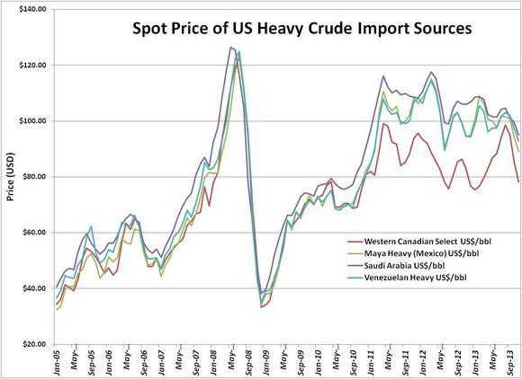 Heavy Crude Prices