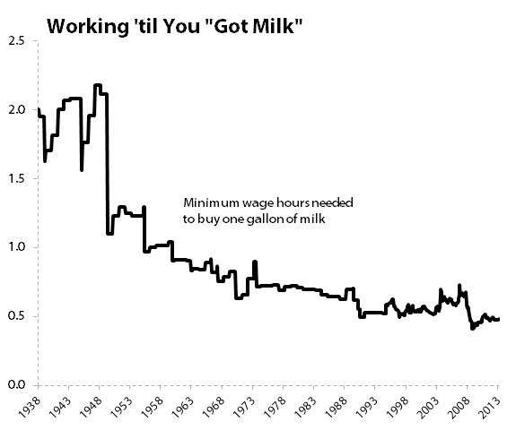 Milkcostsminwage