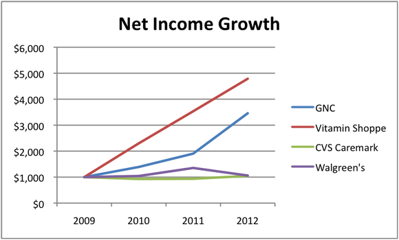 Gnc Ni Growth
