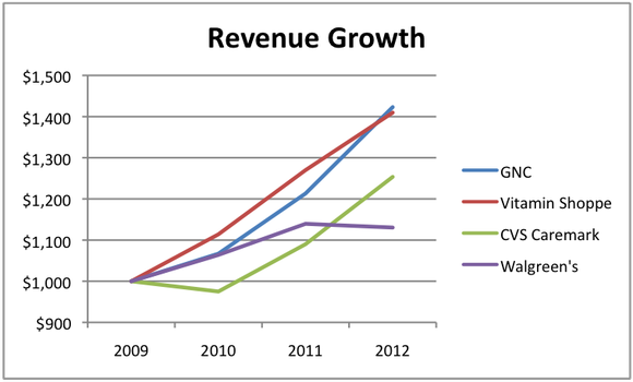 Gnc Rev Growth