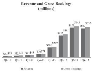Revenue And Gross Bookings King