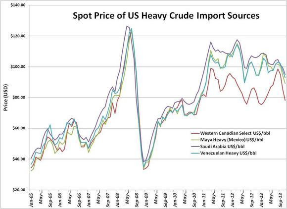 Heavy Crude Prices