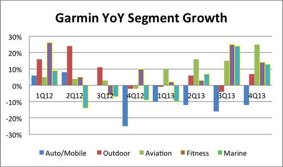 Garmin Yoy Growth